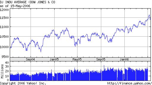 Dow 2 year chart