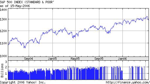 S&P 500 2 year chart