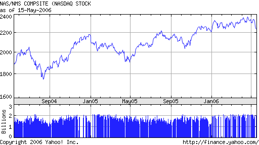 NASDAQ 2 year chart