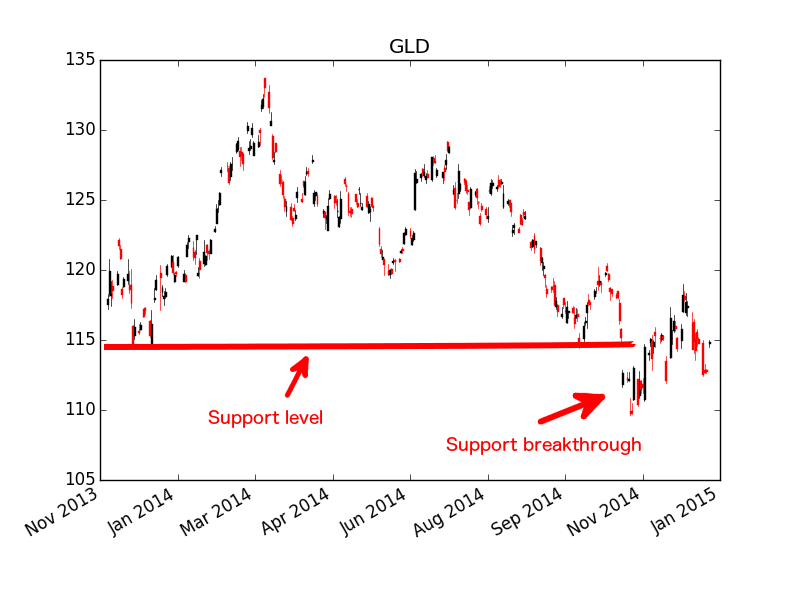Gold ETF - $GLD - Support and Support Breakthrough Example