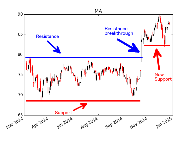 MasterCard - $MA - Support and Resistance Example